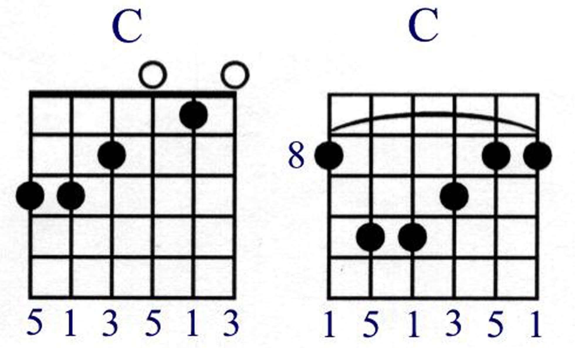Fretboard the basics in the following diagram you will see two versions of the c chord each shows the intervals called out below the diagram we already know the spelling of hexwebz Choice Image