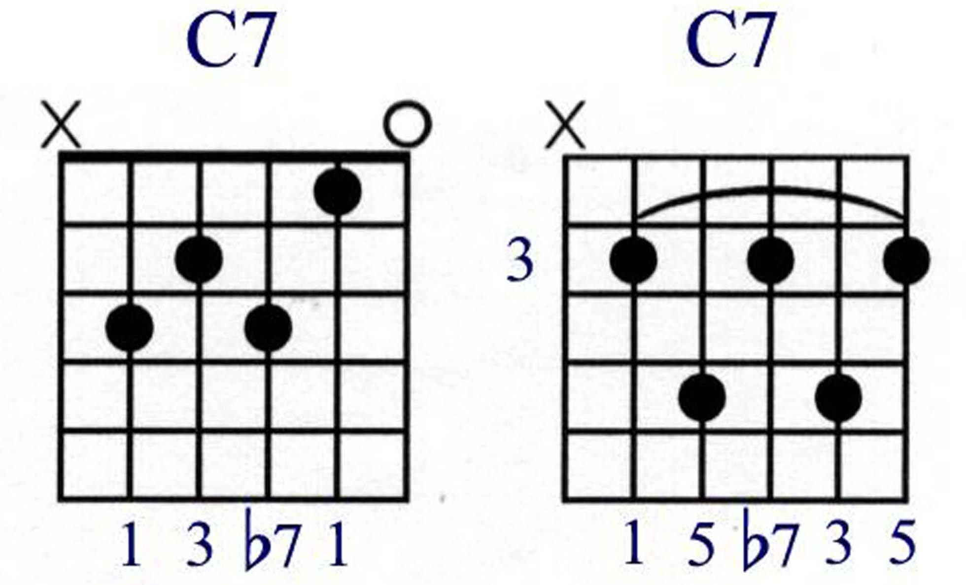 Fretboard the basics so a cdom7 written as simply c7 your tone intervals will be 1 c 3 e 5 g b7 a here are two versions of a dominant 7 chord hexwebz Choice Image