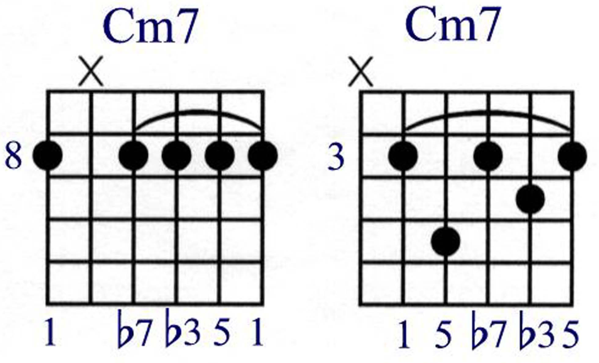 Fretboard the basics hexwebz Choice Image