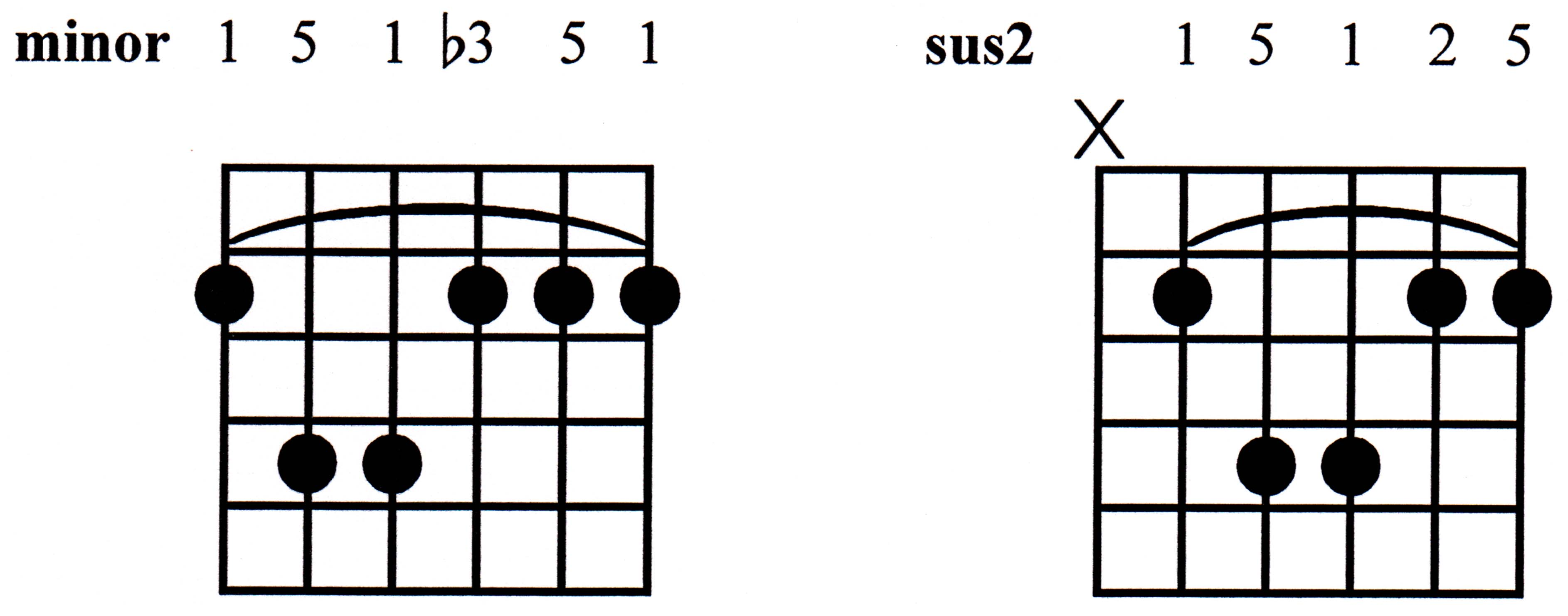 Fretboard the basics hexwebz Gallery