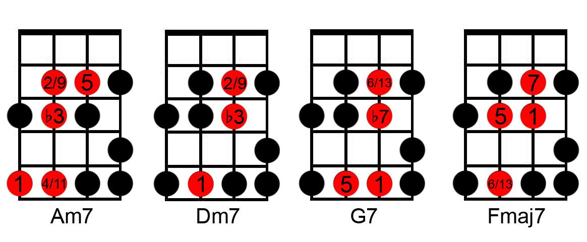 Fretboard.com - Bass Fundamentals