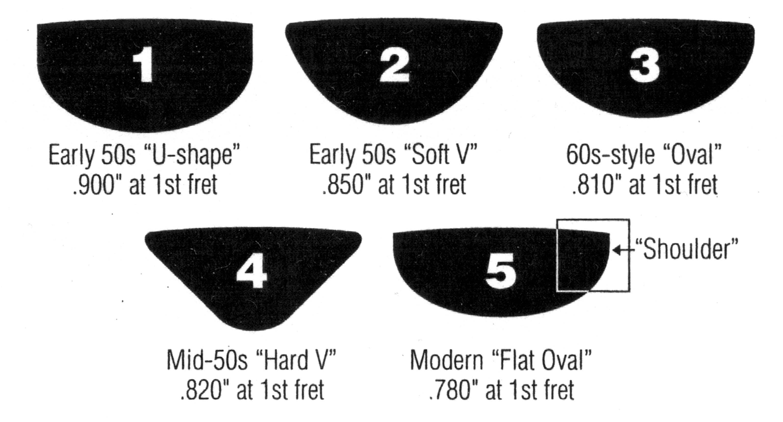 Fretboard Com Fender Neck Myths Debunked