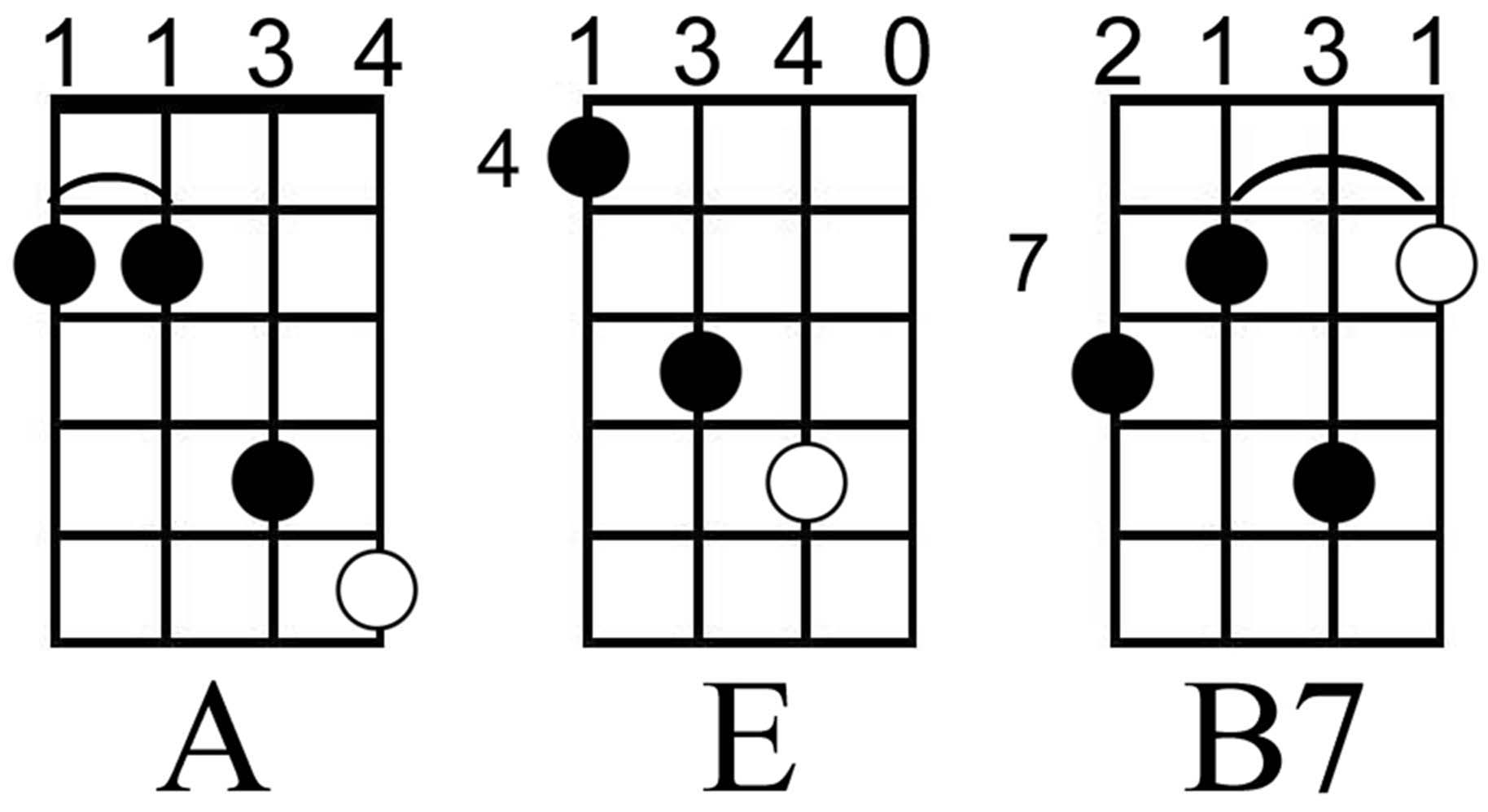 Guitar Chords B7 - Viewing Gallery