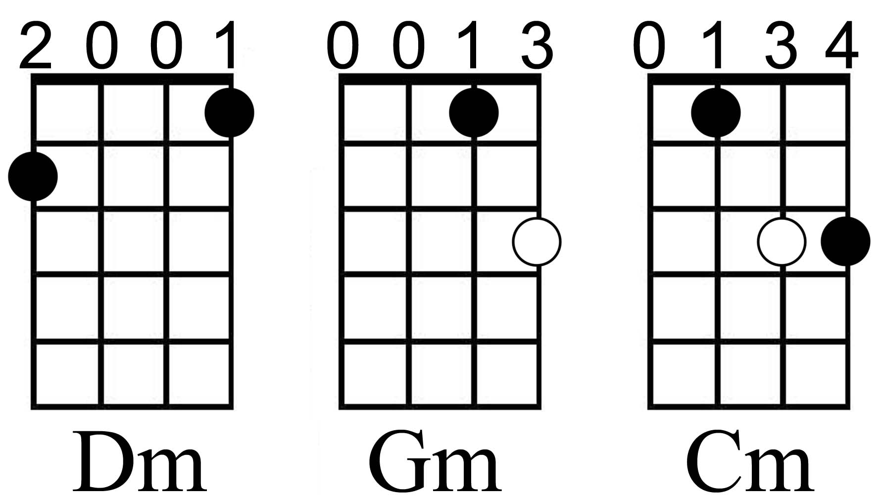 Fretboard beginning mandolin remember too the indicated fingerings are what i use adjust your fingering if necessary to get the best sound just make it a common sense fingering and hexwebz Choice Image